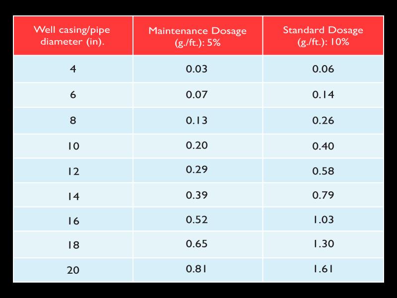 IKL Dosage Chart